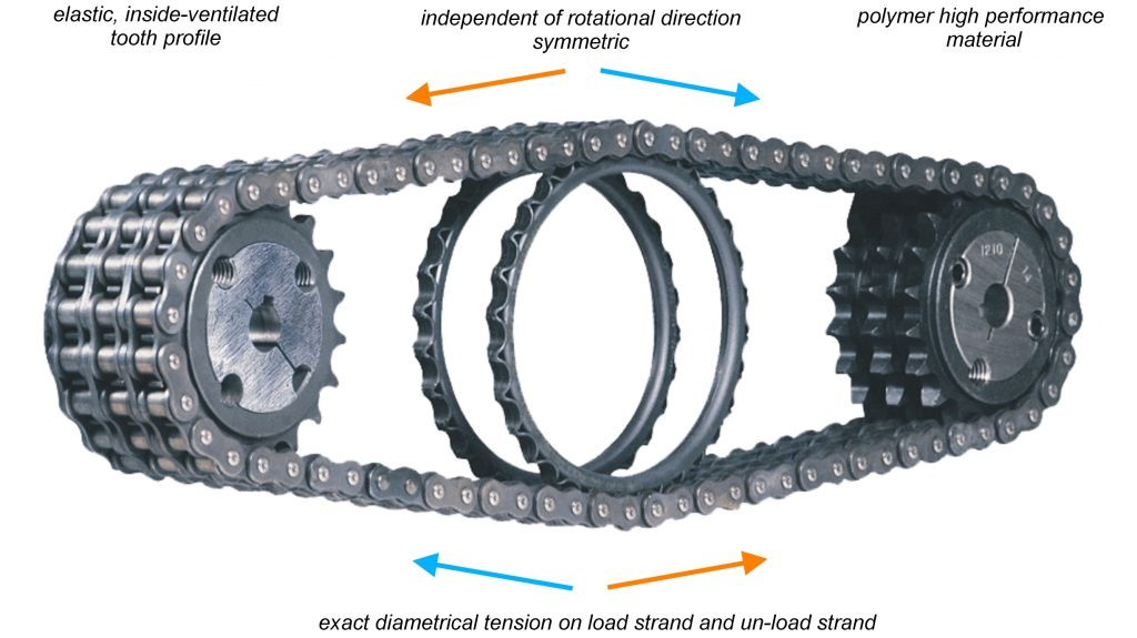 Save Your Chain (And Money) with Roll-Ring®